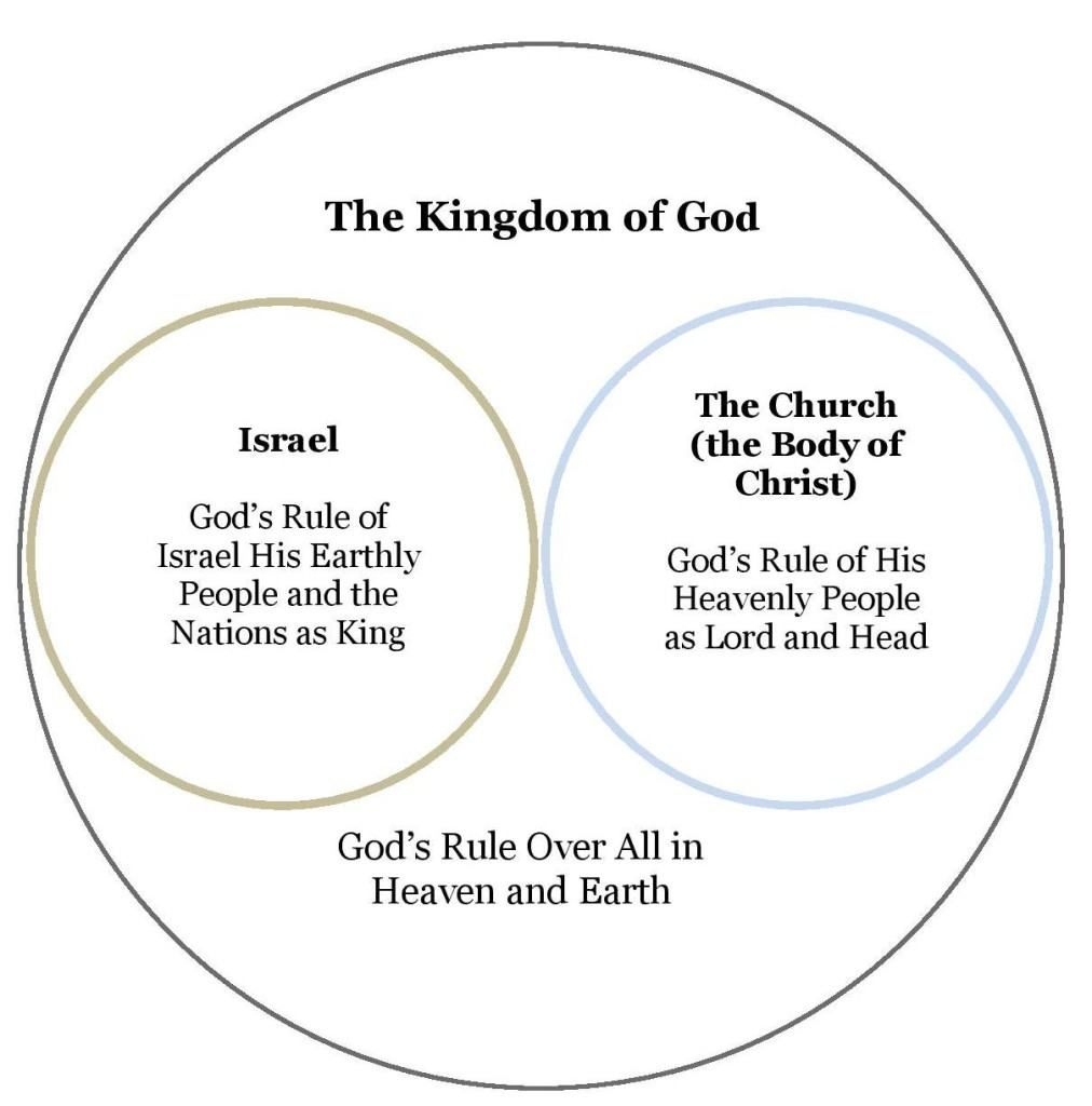 the kingdom of god – doctrine